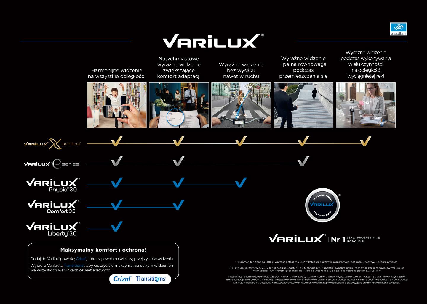 porównanie soczewek  Varilux